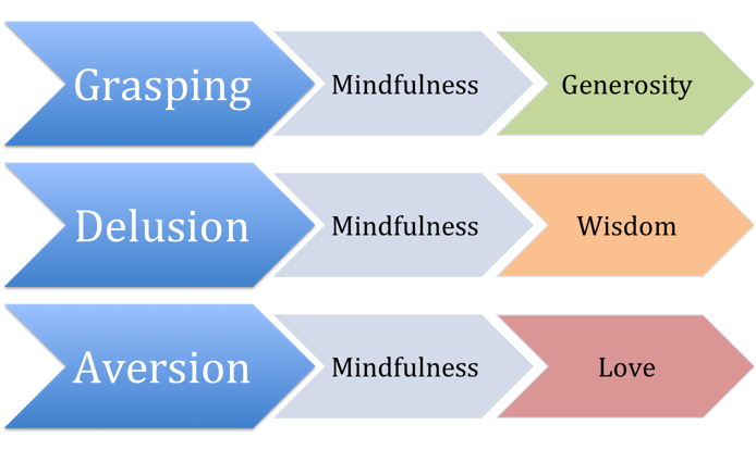Source: diagram based on work of Jack Kornfield, Ph.D., The Wise Heart